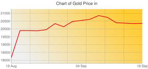 Gold Prices Today in Maldives in Maldivian rufiyaa (MVR) for ounce