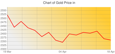 Gold Prices Today in Tonga Islands in Tongan paanga (TOP) for ounce