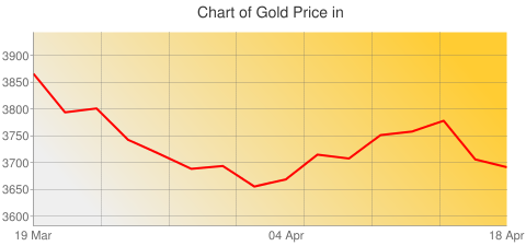 Gold Prices Today in Turkmenistan in Turkmen new manat (TMT) for ounce