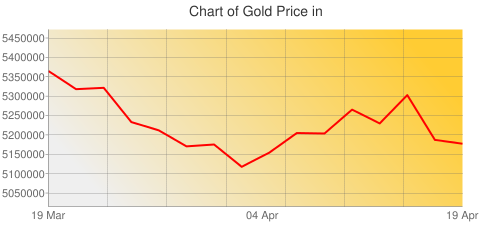 Gold Prices Today in Cambodia in Cambodian riel (KHR) for ounce