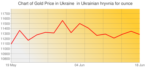 Gold Prices Today in Ukraine in Ukrainian hryvnia (UAH) for ounce