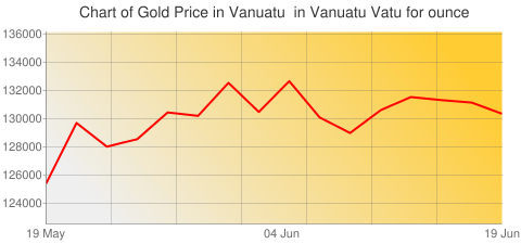 Gold Prices Today in Vanuatu in Vanuatu Vatu (VUV) for ounce