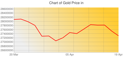 Gold Prices Today in Vietnam in Vietnamese dong (VND) for ounce