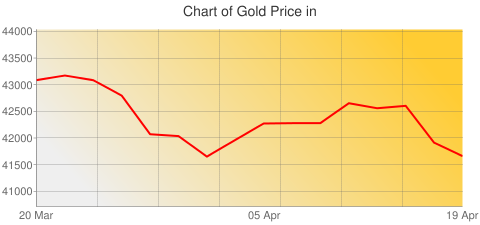 Gold Prices Today in Thailand in Thai Baht (THB) for ounce