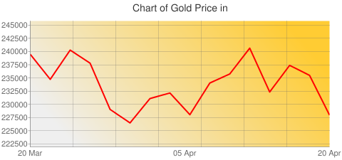 Gold Prices Today in Djibouti in Djiboutian franc (DJF) for ounce