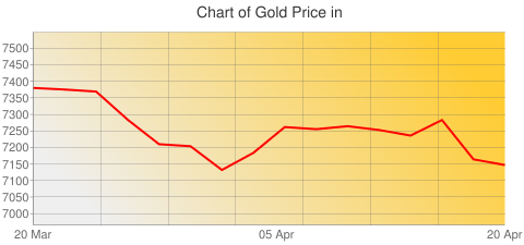 Gold Prices Today in Croatia in Croatian Kuna (HRK) for ounce
