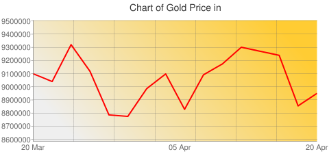 Gold Prices Today in Guinea in Guinean franc (GNF) for ounce