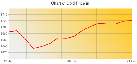 Gold Prices Today in New Zealand in New Zealand Dollar (NZD) for ounce