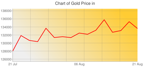 Gold Prices Today in Pakistan in Pakistani Rupee (PKR) for ounce