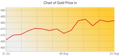 Gold Prices Today in Bahrain in Bahraini Dinar (BHD) for ounce