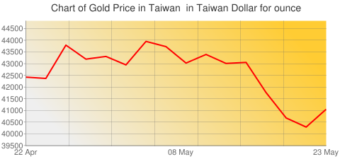 Gold Prices Today in Taiwan in Taiwan Dollar (TWD) for ounce