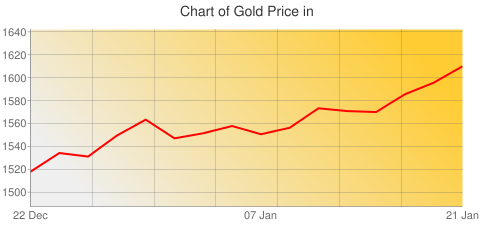 Gold Prices Today in Canada in Canadian Dollar (CAD) for ounce
