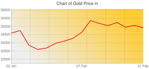 Gold Prices Today in Uruguay in Uruguayan Peso (UYU) for ounce