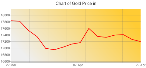 Gold Prices Today in Moldova in Moldovan Leu (MDL) for ounce