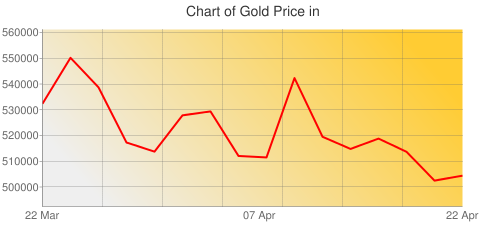 Gold Prices Today in Malawi in Malawian kwacha (MWK) for ounce