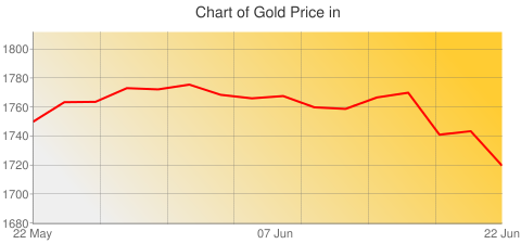 Gold Prices Today in Libya in Libyan Dinar (LYD) for ounce