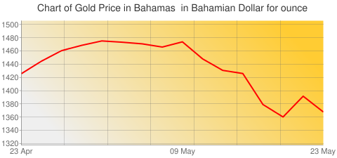 Gold Prices Today in Bahamas in Bahamian Dollar (BSD) for ounce
