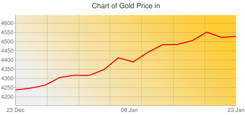 Gold Prices Today in Saudi Arabia in Saudi Arabian Riyal (SAR) for ounce