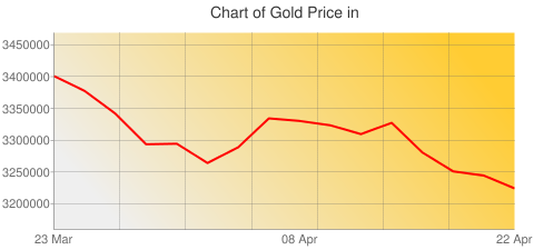 Gold Prices Today in Uganda in Ugandan Shilling (UGX) for ounce
