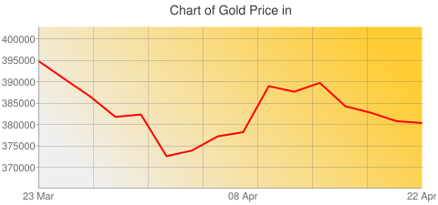 Gold Prices Today in Mauritania in Mauritanian ouguiya (MRO) for ounce