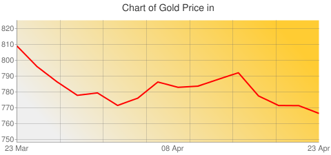Gold Prices Today in United Kingdom in British Pound (GBP) for ounce
