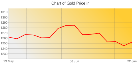 Gold Prices Today in United States in U.S. Dollar (USD) for ounce