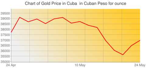 Gold Prices Today in Cuba in Cuban Peso (CUP) for ounce
