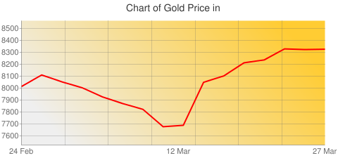 Gold Prices Today in Sudan in Sudanese Pound (SDG) for ounce