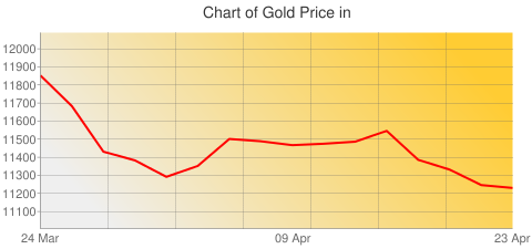 Gold Prices Today in Botswana in Botswana Pula (BWP) for ounce