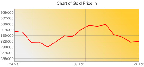 Gold Prices Today in Uzbekistan in Uzbekistan som (UZS) for ounce