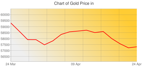 Gold Prices Today in Macedonia in Macedonian Denar (MKD) for ounce