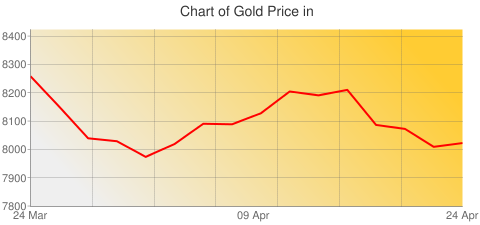 Gold Prices Today in China in Chinese Yuan (CNY) for ounce