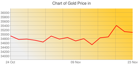 Gold Prices Today in Ethiopia in Ethiopian Birr (ETB) for ounce