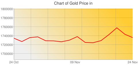 Gold Prices Today in Myanmar in Myanma kyat (MMK) for ounce