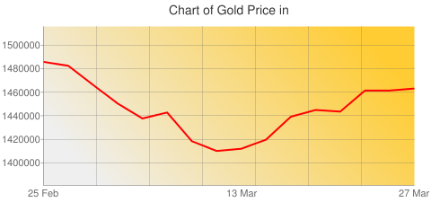 Gold Prices Today in Iraq in Iraqi Dinar (IQD) for ounce