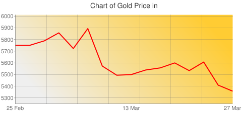 Gold Prices Today in Ghana in Ghanaian cedi (GHS) for ounce