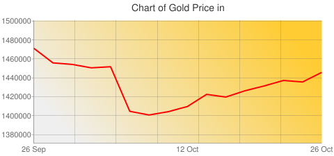 Gold Prices Today in South Korea in South Korean Won (KRW) for ounce