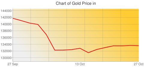Gold Prices Today in Nepal in Nepalese Rupee (NPR) for ounce