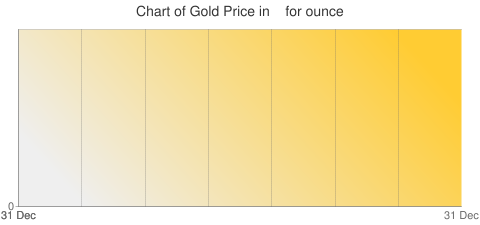 Gold Prices Today in   () for ounce
