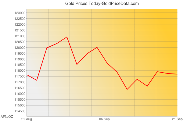 Gold Prices Today in Afghanistan in Afghan afghani (AFN) for ounce