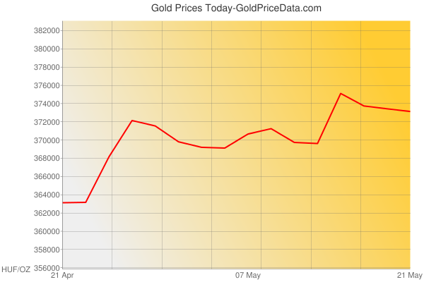 Gold Prices Today in Hungary in Hungarian Forint (HUF) for ounce