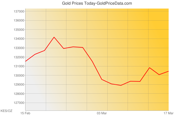 Gold Prices Today in Kenya in Kenyan Shilling (KES) for ounce