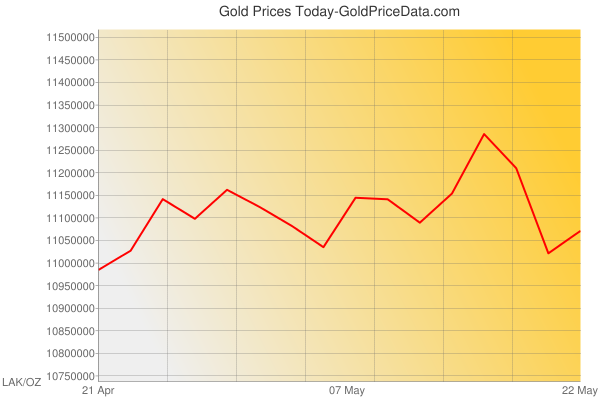 Gold Prices Today in Laos in Lao Kip (LAK) for ounce