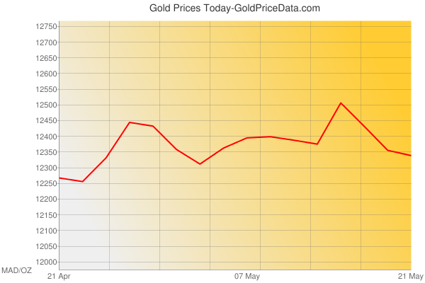 Gold Prices Today in Morocco in Moroccan Dirham (MAD) for ounce