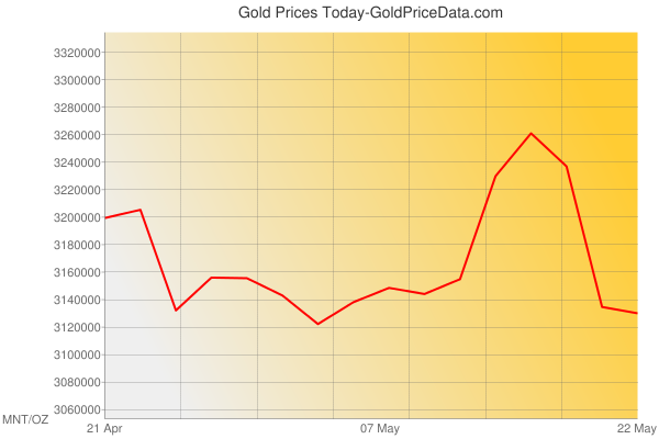 Gold Prices Today in Mongolia in Mongolian Tugrik (MNT) for ounce