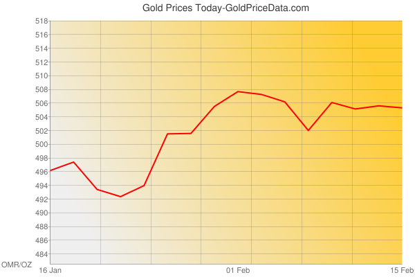 Gold Prices Today in Oman in Omani Rial (OMR) for ounce