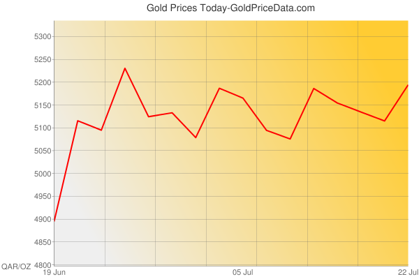 Gold Prices Today in Qatar in Qatari riyal (QAR) for ounce