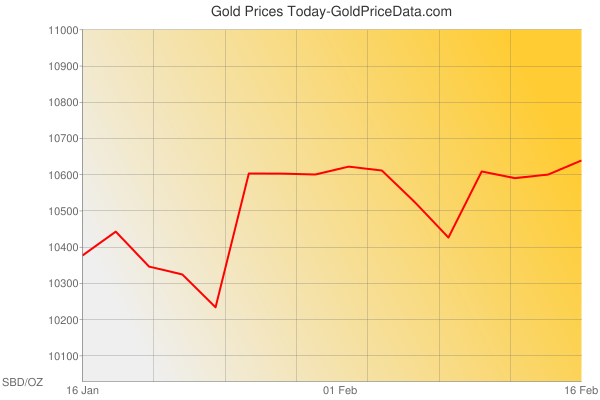 Gold Prices Today in Solomon Islands in Solomon Islands Dollar (SBD) for ounce