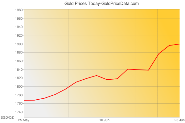 Gold Prices Today in Singapore in Singapore Dollar (SGD) for ounce