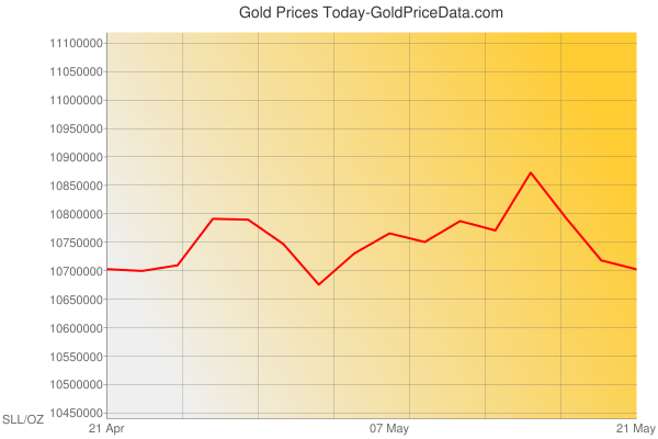 Gold Prices Today in Sierra Leone in Sierra Leonean leone (SLL) for ounce